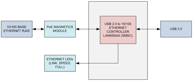Usb 20 to ethernet converter ascenten tech notes usb 20 to 10100 ethernet converter block diagram asfbconference2016 Choice Image