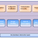 Embedded Software Metering Product